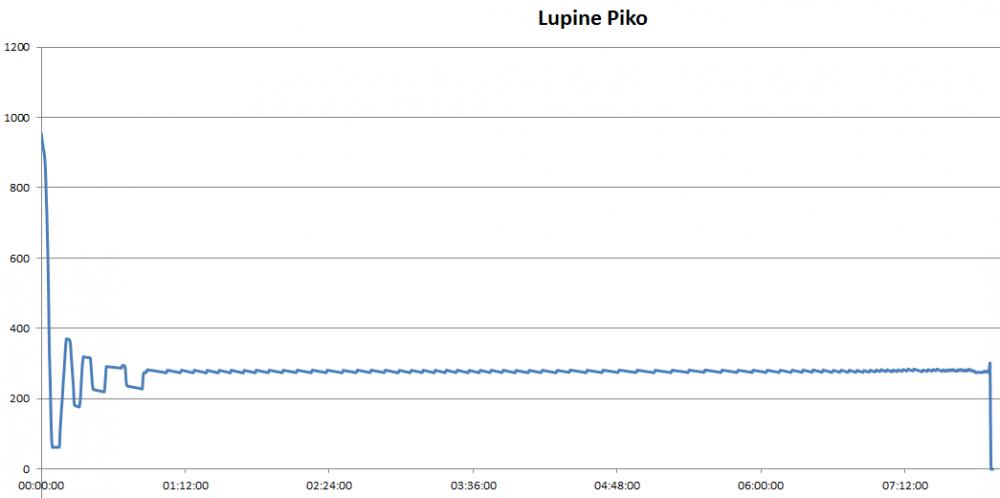 lumen-lupinepiko2015-11-22_2203