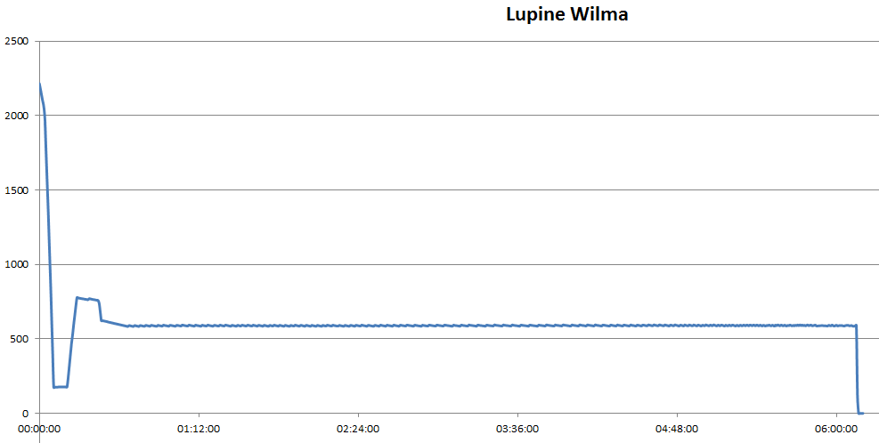 lumen-lupinewilma2015-11-22_2201
